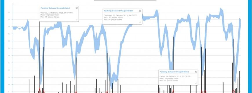 Car parking data published through the Sentilo platform in Reus