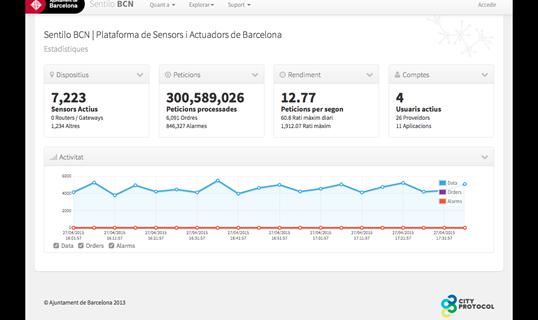 Barcelona Sentilo deployment reaches the 300 million transactions milestone
